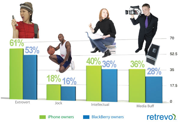 Chart:  How iPhone Owners See Themselves